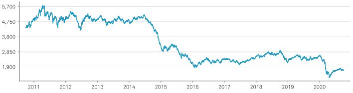 S&P GSCIトータルリターン指数のチャート