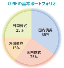 GPIFの基本ポートフォリオ