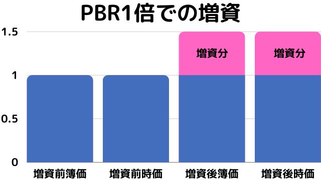 PBR1倍での増資