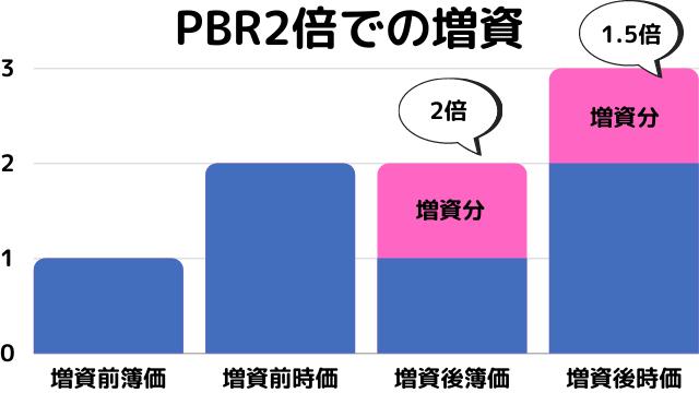 PBR2倍での増資