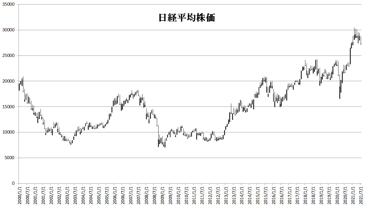 日経平均株価(日経225)