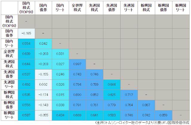 アセットクラスの相関係数