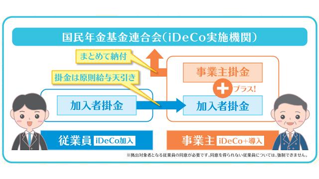 iDeCo+の概要