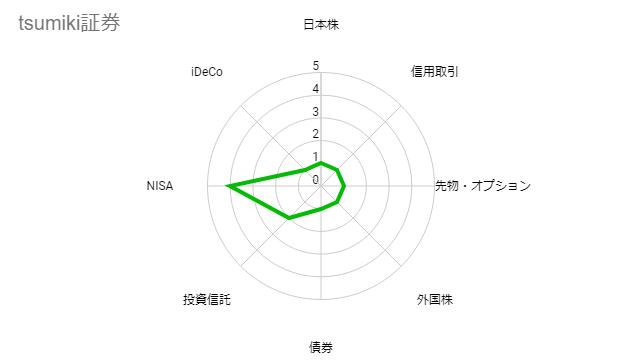 tsumiki証券の評価