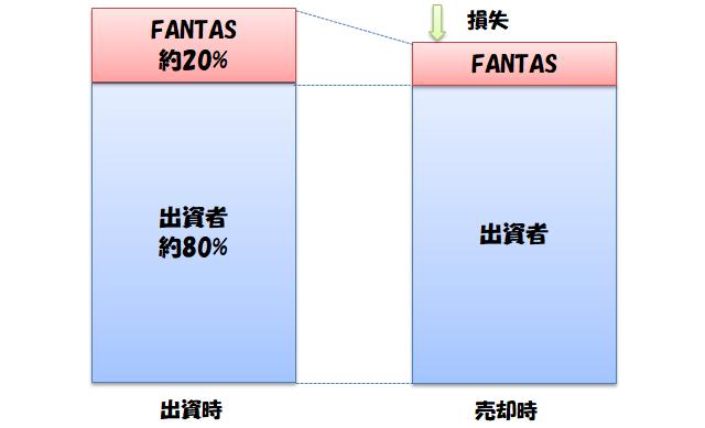 FANTAS fundingの優先出資の仕組み