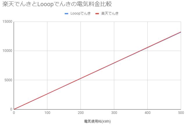楽天でんきとLooopでんきの電気料金比較