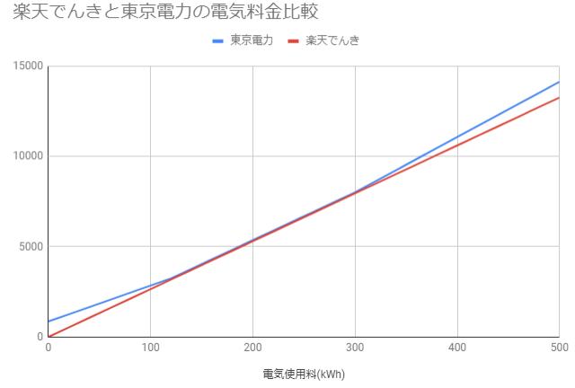 楽天でんきと東京電力の電気料金比較
