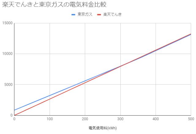 楽天でんきと東京ガスの電気料金比較