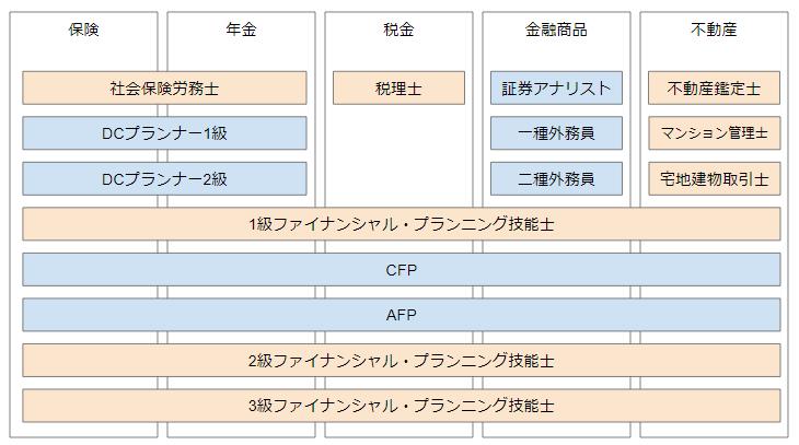 金融系の資格・試験