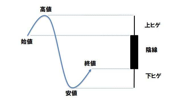 ローソク足(陰線とヒゲ)