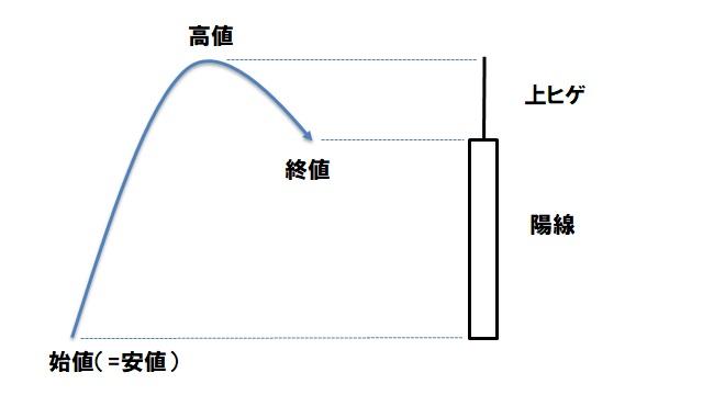 ローソク足(陽線と上ヒゲ)