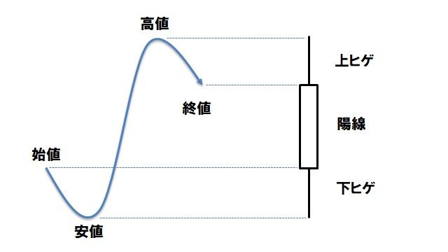 ローソク足(陽線とヒゲ)
