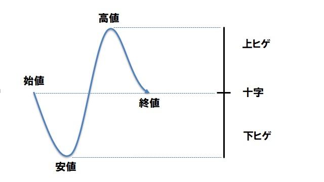 ローソク足(十字)
