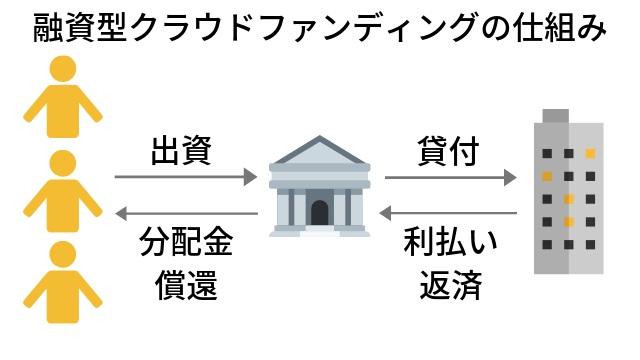 融資型クラウドファンディングの仕組み