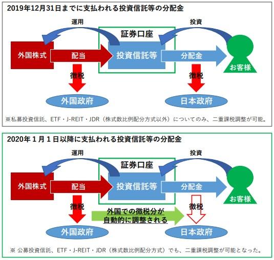 投資信託等の二重課税調整制度