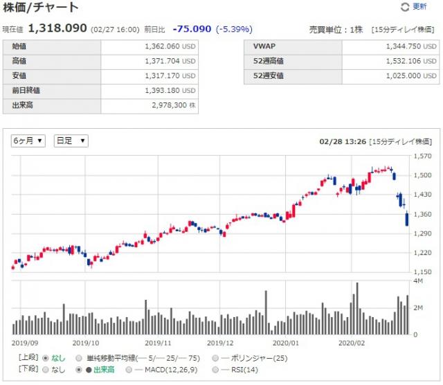 株価とチャート