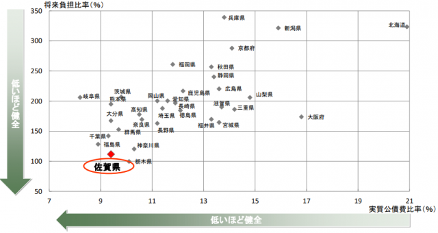 佐賀県の財政状況