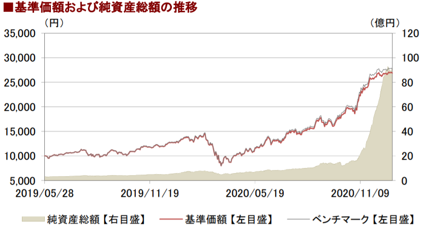 「eMAXIS Neo 自動運転」のチャート