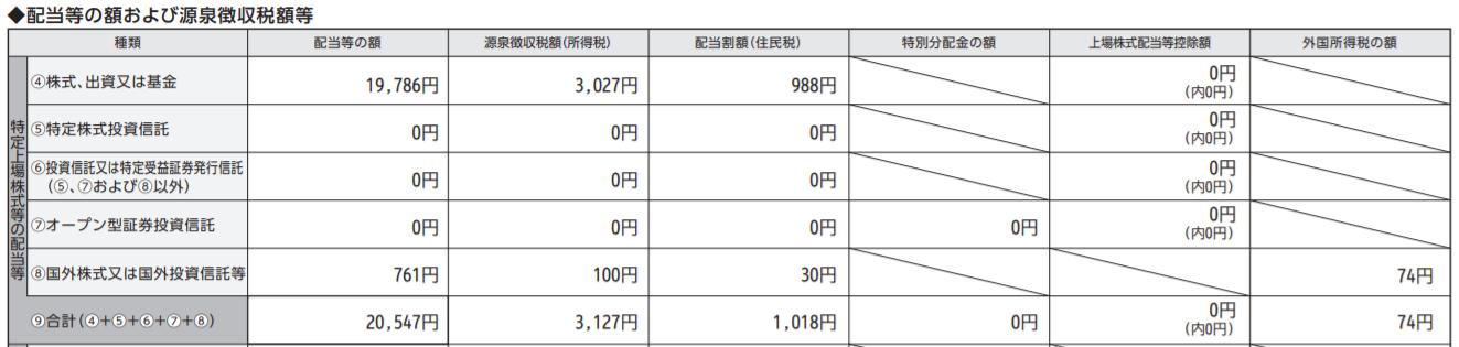 配当等の額および源泉徴収税額等